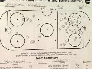 First Period Shot Chart