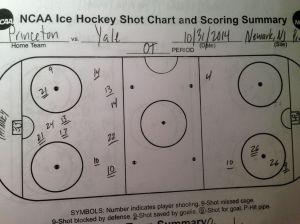 Shot chart OT