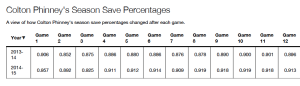Colton Phinney Season Save Percentage - game by game change chart