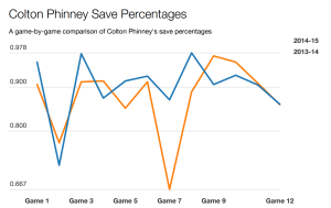Phinney Game by Game Sv