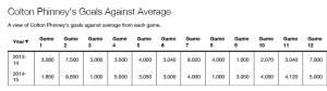 Phinney game GAA chart