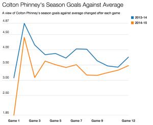 Phinney season GAA line